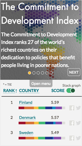 The 2016 Commitment to Development Index on mobile
